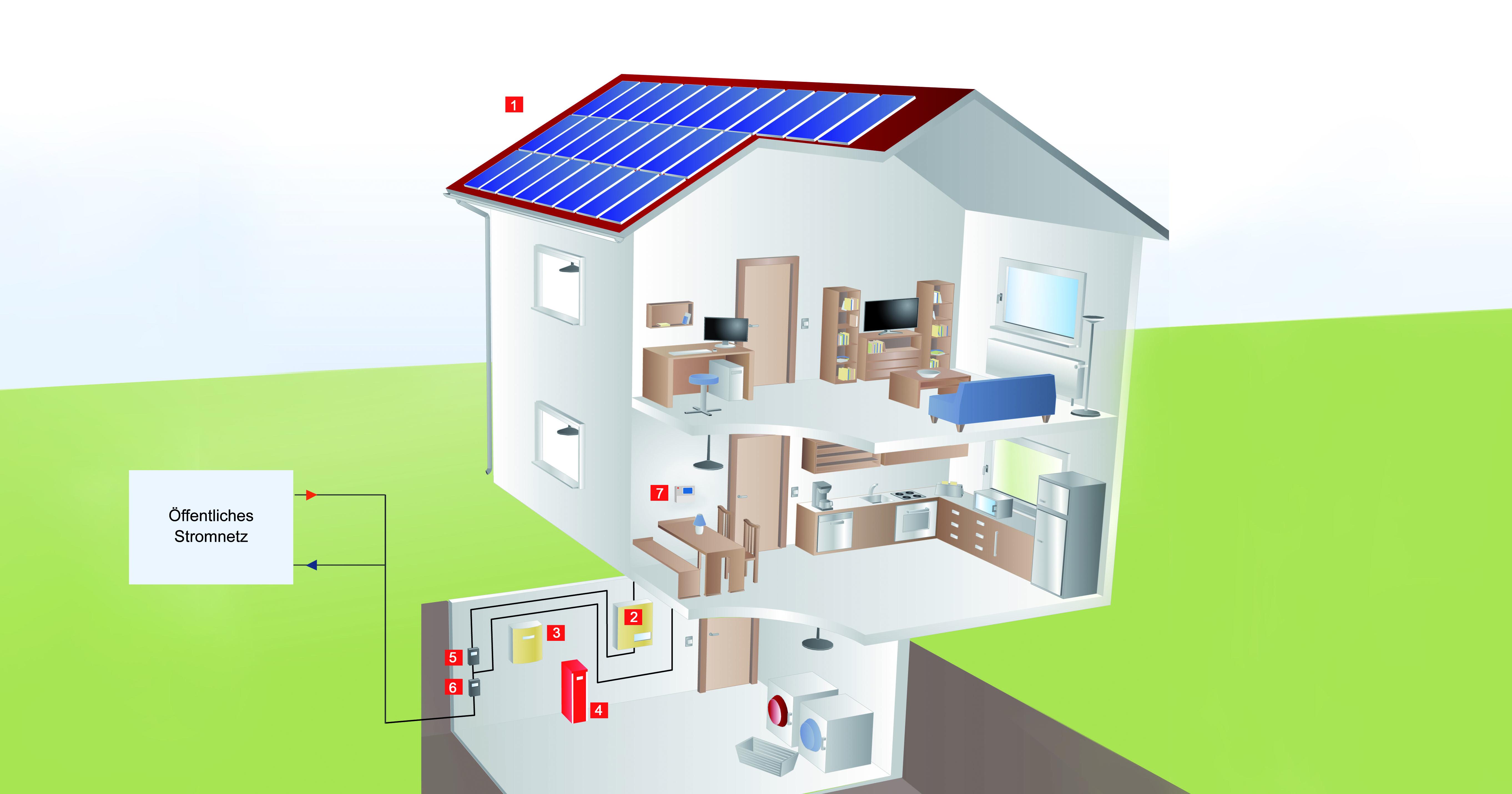 h ufige fragen zu solarspeichern teil 1 wie viel unabh ngigkeit bieten speicher ibc solar blog. Black Bedroom Furniture Sets. Home Design Ideas