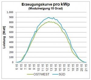 Erzeugungskurve pro kWp_1