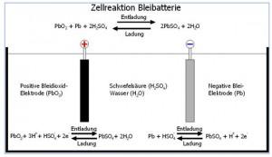 Zellreaktion Bleibatterrie