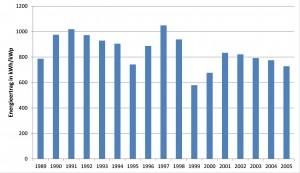 Jahresenergieerträge